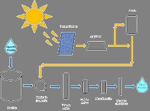 13-07-15-planta potabilizadora energia fotovoltaica3