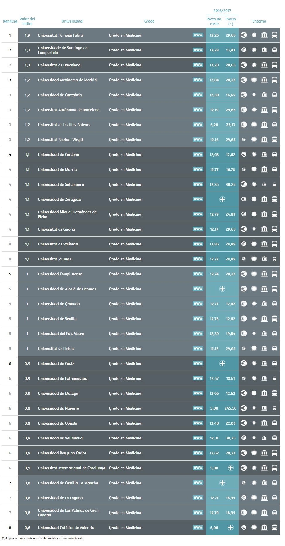 05-06-17-Informe U-Ranking 14